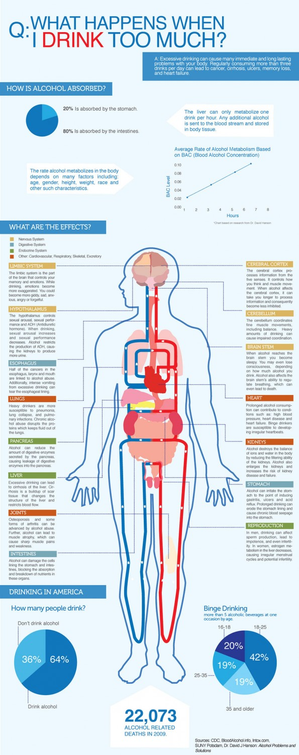 Do you drink too much?  This is what you could be doing to your body.  Scary.